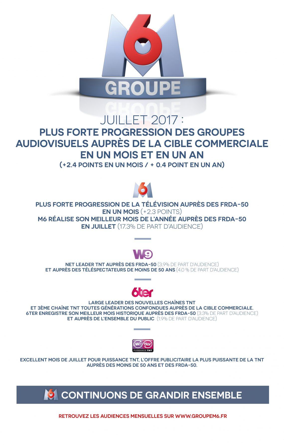 Audiences Groupe M6 juillet 2017