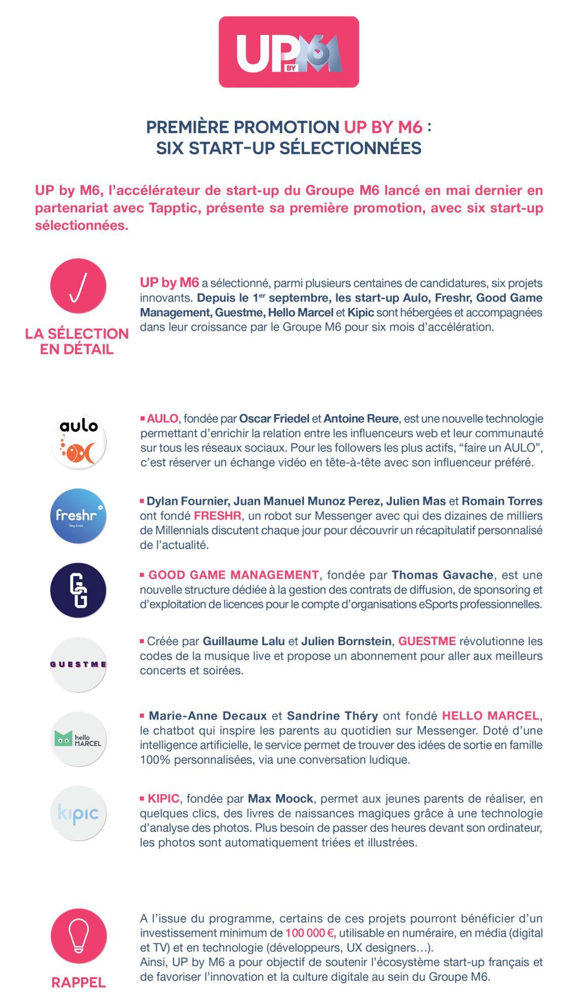 Première promotion UP BY M6, six start-up sélectionnées