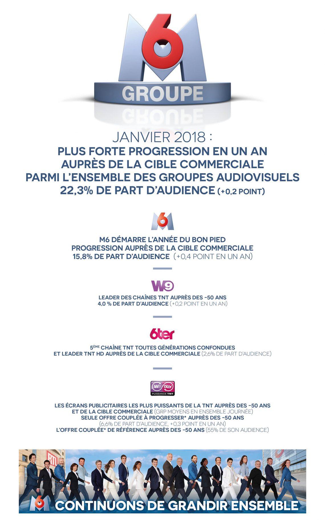 Groupe M6 : Audiences TV Janvier 2018