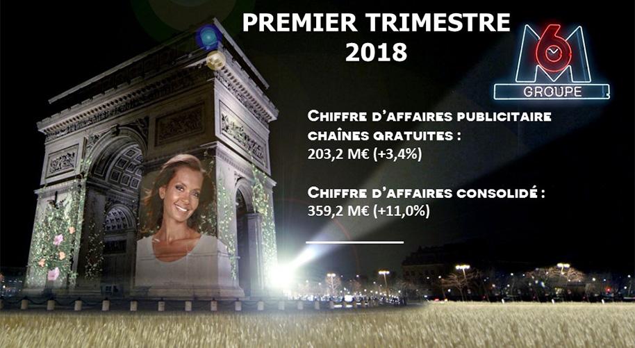 Groupe M6 résultats financiers du Premier Trimestre 2018