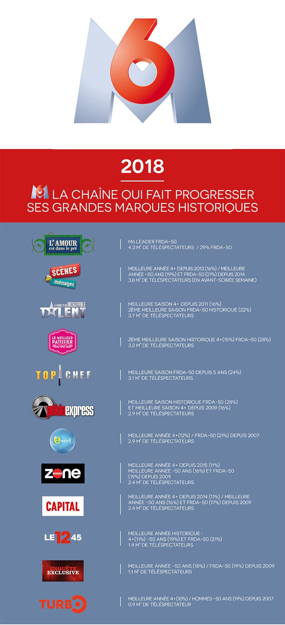 M6 la chaîne qui fait progresser ses grandes marques historiques
