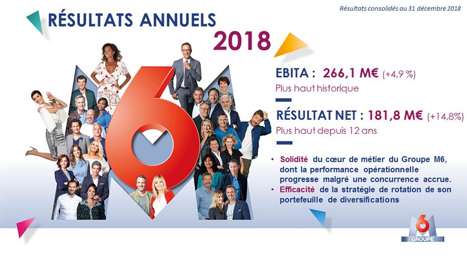 Le Groupe M6 publie ses résultats annuels 2018
